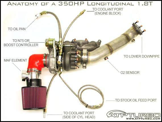 anatomy-of-gt28rs-kit.jpg